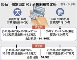 4口之家稅差11萬 可買4隻iPhone