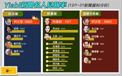 Yiabi新聞12月名人見報率 柯文哲稱霸