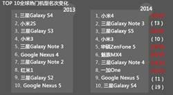 安兔兔公布2014年10大受歡迎安卓手機