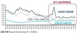 高股利率吸金,全球REITs開春報喜