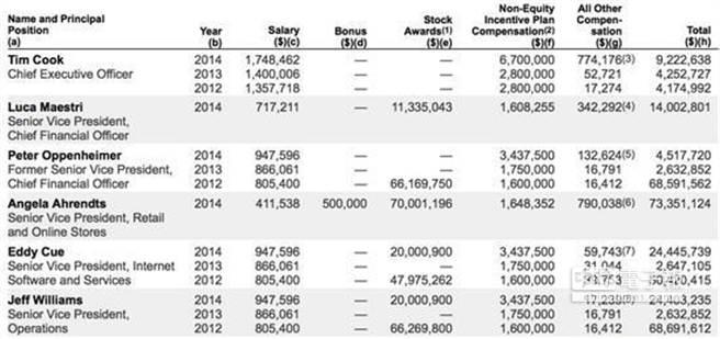 蘋果2014年高階主管的薪水全都曝光了。(圖/Apple)