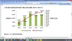 GfK:去年台灣智慧手機 佔比達91%