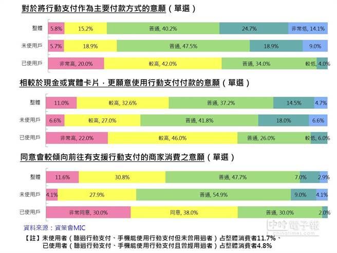 行動支付的考量因素分析(資料來源:資策會MIC提供)