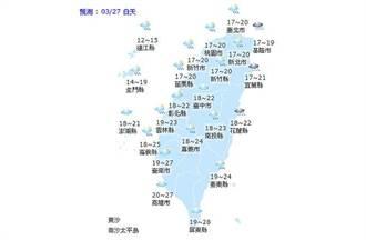 【天氣小幫手】國曆三月二十七日