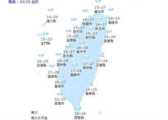 【天氣小幫手】國曆三月二十九日