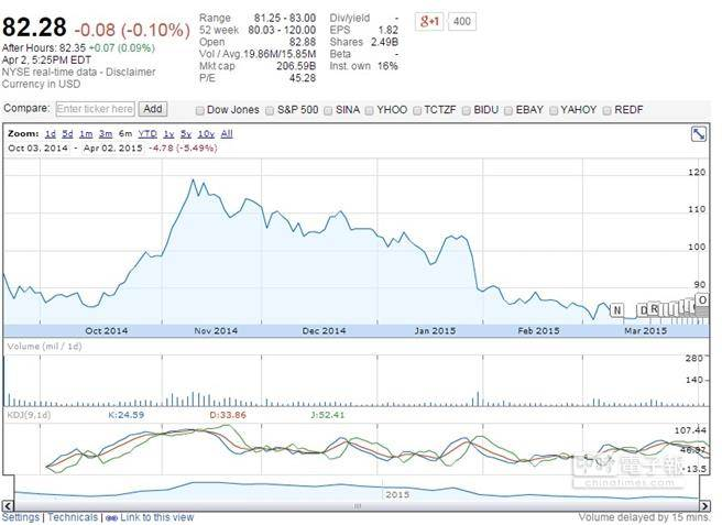 投資熱潮已過?阿里巴巴目前股價距去年高點相差逾30%。(圖片來源:googlefinance)