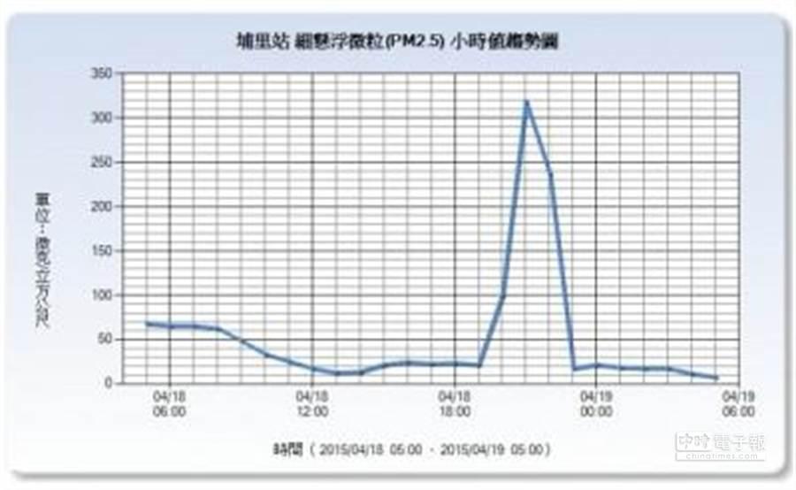 ▲環保署埔里監測站測出18日晚間7點到11點之間,細懸浮微粒(PM2.5)濃度飆升至319的趨勢圖。(圖擷自環保署空氣品質監測網)