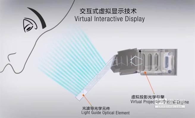 聯想Tech World展示的魔幻雙螢幕智慧手錶,加入了一個VID交互式虛擬顯示螢幕。(取自YouTube)