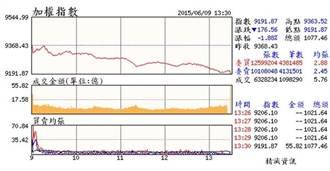 宏達電帶衰 台股跌破9200點 5個月新低