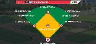 世大運棒球 中韓大戰攻守名單