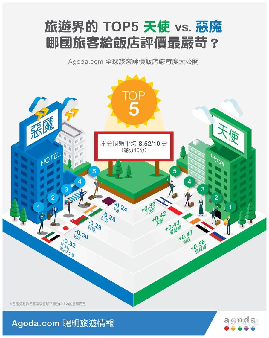 著名線上訂房網Agoda.com最新公布調查顯示,台灣旅客旅遊度假選擇旅館時,較大陸觀光客更挑剔嚴格。(圖/Agoda.com)