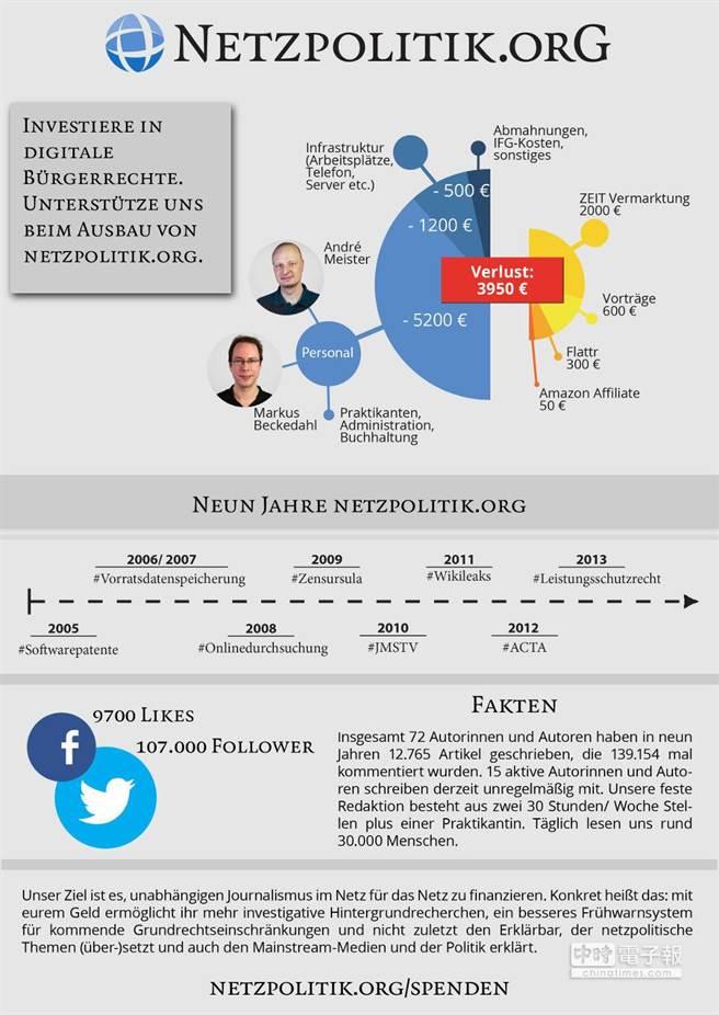 新聞網站netzpolitik.org遭控叛國,德檢察總長蘭吉4日因此被開除。(翻攝自網路)