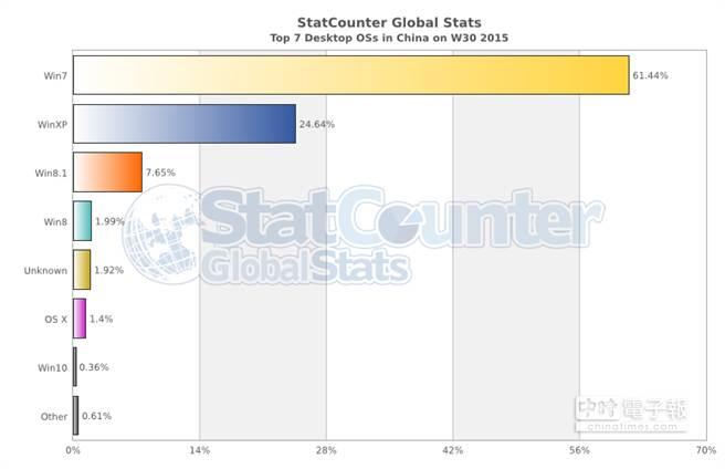 Windows 10推出(7/29)前一週各桌面系統在大陸地區的市場佔有率長條圖。(取自StatCounter)