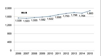 台灣上網人口達1883萬人 上網率80.3%