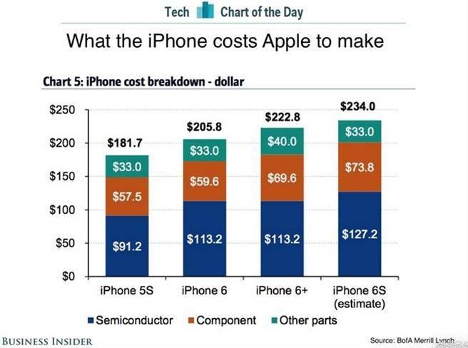 券商估算iPhone 6S材料成本僅占售價3成。(圖片來源:BusinessInsider)