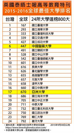 泰晤士報全球最佳800大學 亞洲大學首入榜