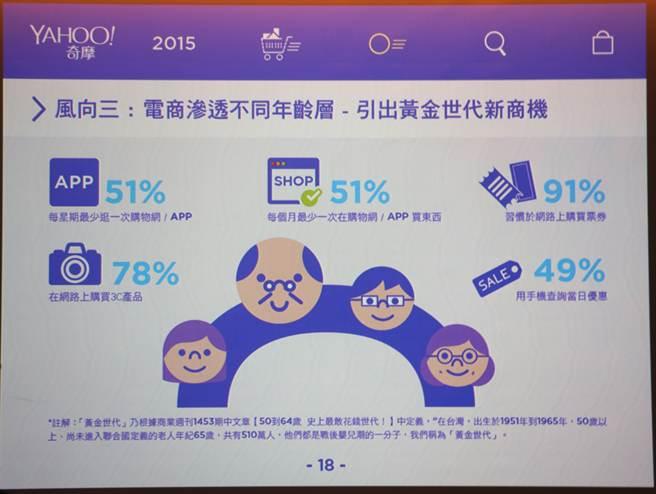 Yahoo奇摩2015年電子商務紫皮書的調查結果發現,黃金世代受訪者中(50至64歲族群)在今年至少有21%使用了行動購物,比例幾乎是2014年8%的三倍,顯示電子商務正逐漸滲透黃金世代。(黃慧雯攝)