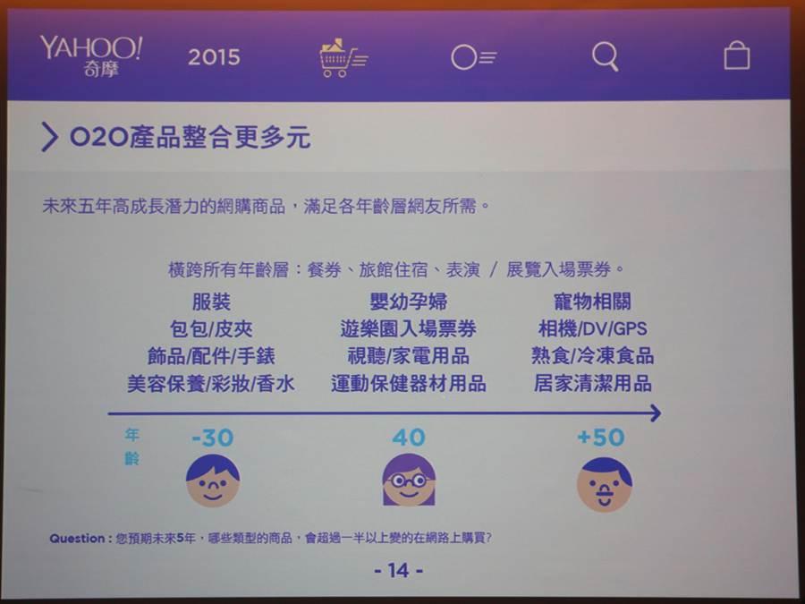 Yahoo奇摩2015年電子商務紫皮書中,針對消費者進行的調查結果顯示,各年齡層對極具潛力的O2O商品需求都有所不同,將可作為有意建構網路商店的店家參考。(黃慧雯攝)