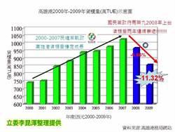李昆澤:朱立倫任副院長 高雄港衰退11%