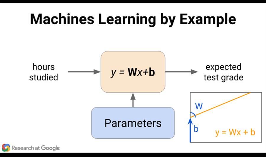 讓機器學習預測「學生讀書時間與學業成績間的關係」的例子說明。(圖/Google)
