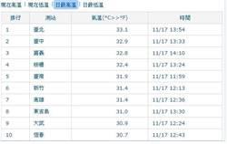 澎湖東吉島飆31度 創11月高溫紀錄