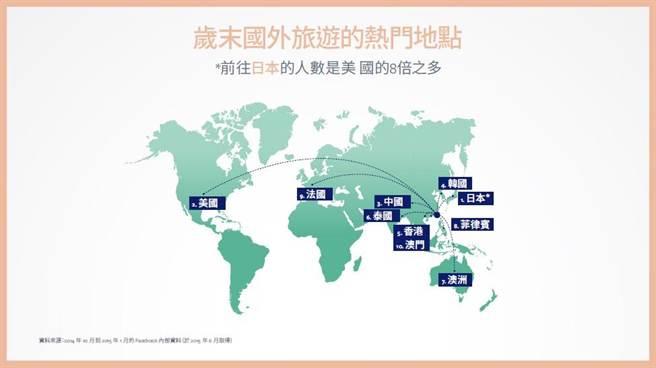 臉書用戶歲末國外旅遊的熱門地點。(臉書提供)