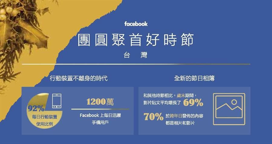 Facebook歲末假期調查報告中,與台灣相關的資訊圖表。(圖/臉書)