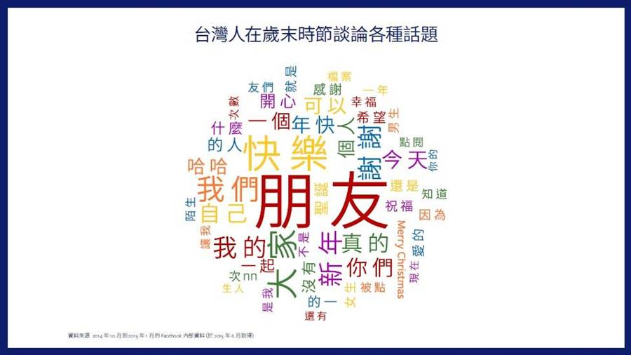 台灣人在歲末時節談論各種話題。(圖/臉書)