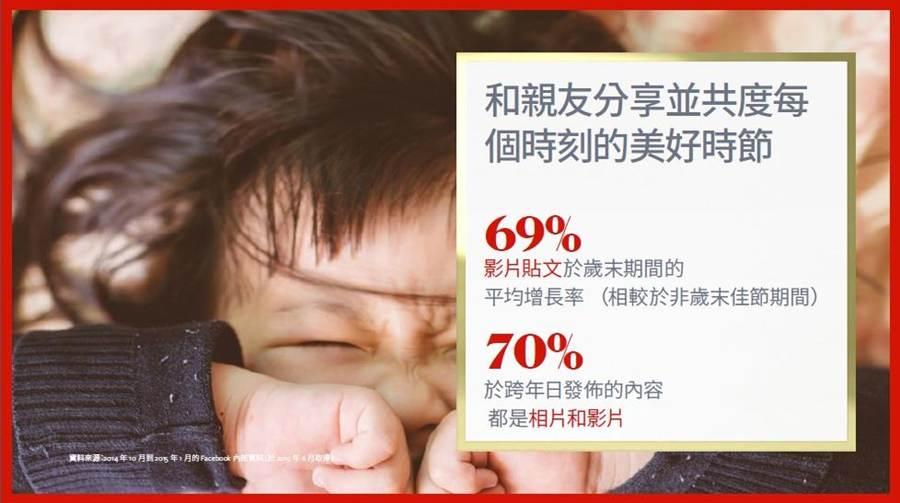 台灣的臉書用戶在歲末喜愛透過影片與親友分享。(圖/臉書)