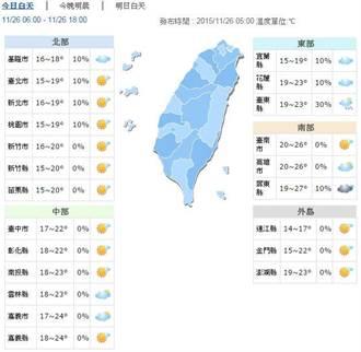 冷 凌晨平地最低溫15.3度