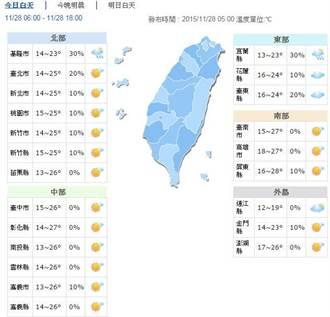 最冷新竹12.2度 白天回升