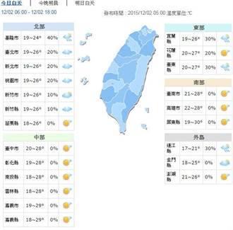 白天好天氣 入夜季風來轉涼