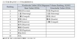 IDC:可拆卸式二合一平板 3Q出貨年成長超過5成