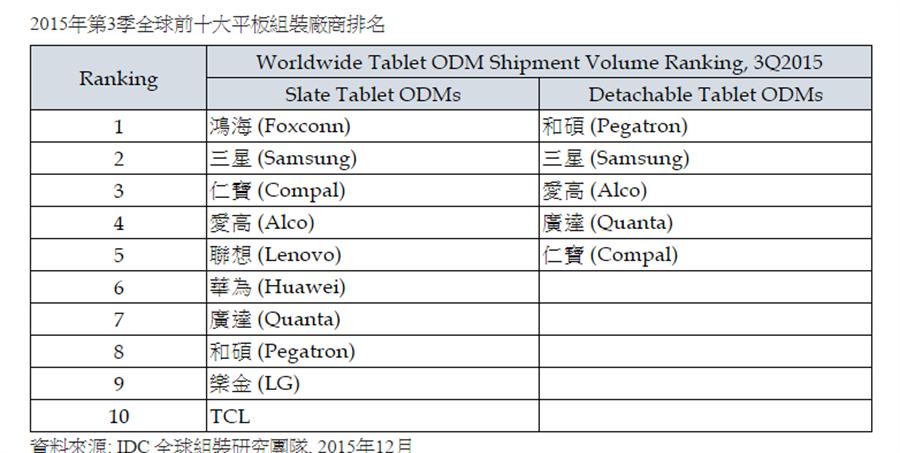 2015年第3季全球前十大平板組裝廠商排名。(IDC提供)