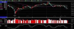 阿斯匹靈:台股真實賣壓再創低 有利多方反彈