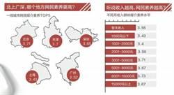 陸調查:50後老年人素質最高 城市由北京居首