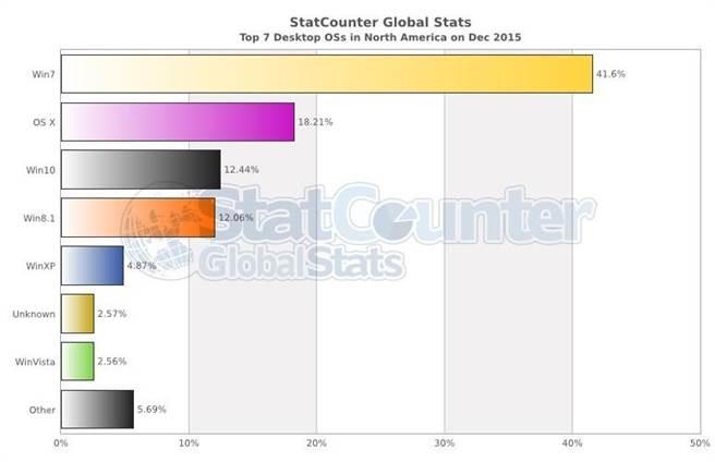 12月份北美市場前七名桌面作業系統市占率。(圖/翻攝StarCounter)