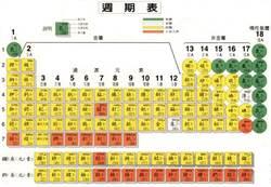 113號新元素 日本與美俄團隊爭奪命名權