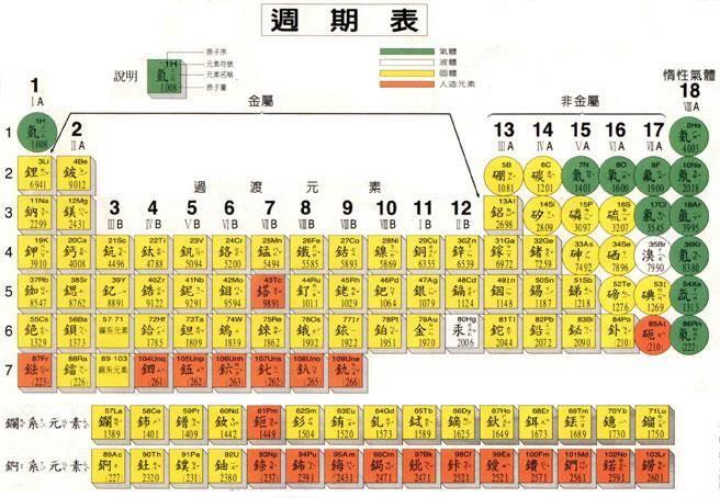 由日本命名的新元素未來可能出現在元素週期表。(取自科學online http://highscope.ch.ntu.edu.tw/wordpress/?p=37751)