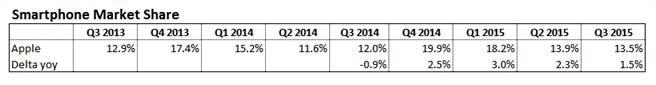 2013 Q3至2015 Q3期間,IDC公布的iOS市占率變化。(圖/翻攝威鋒網)