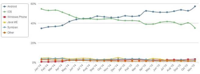 2013年1月起至2015年11月止,iOS與Android等六大行動作業系統的市占率變化。(圖/翻攝NetMarketShare)