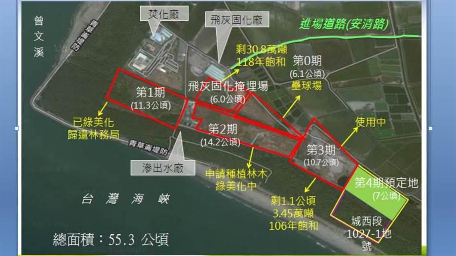 台南市政府澄清,城西第4期垃圾掩埋場與公園內的四草綠色隧道相距甚遠,預定地在海岸線,且將來第四期垃圾掩埋飽和後,同樣會種植防風林復育。(台南市環保局提供)