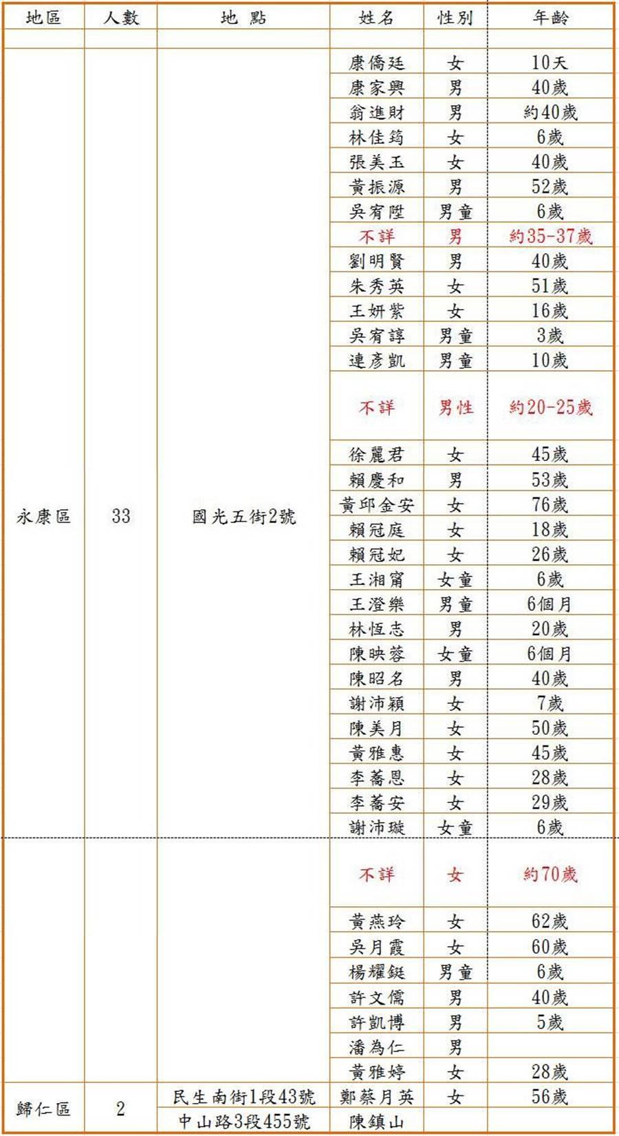台南地震罹難者名單。(資料來源:台南市消防局)