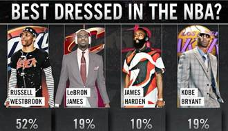 NBA最佳穿著球員 韋斯布魯克當選