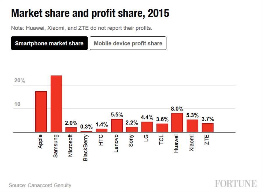 市場顧問公司Canaccord Genuity公布的2015年智慧型手機市場市占率。(圖/翻攝Fortune)