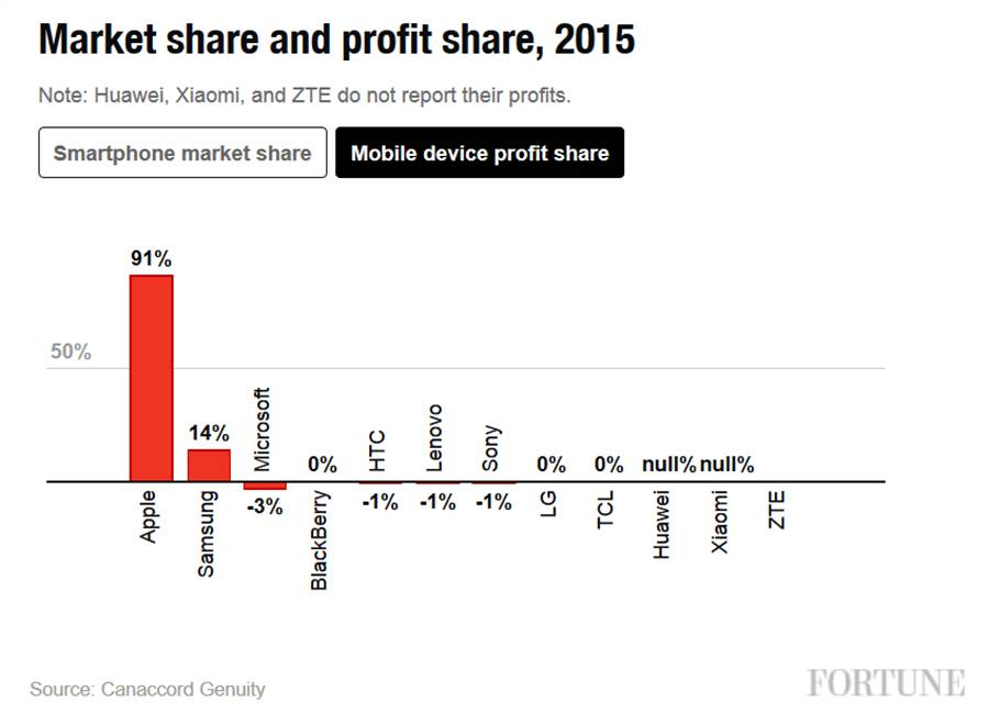 Canaccord Genuity公布的2015年智慧型手機市場市占以及利潤表現,蘋果再展超強吸金能力,簡直讓其他廠商沒飯吃。(圖/翻攝Fortune)
