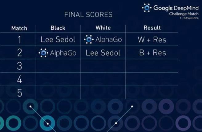 「AlphaGo」人工智慧已獲得2連勝。(圖截自Youtube)