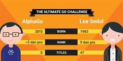李世乭與AlphaGo世紀對戰之數字密碼