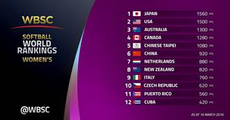 WBSC公布女壘排名 台灣躋身世界5強