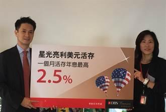 美元存款戰 年息飆上2.5%